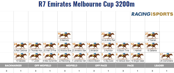 Melbourne Cup Speed Map